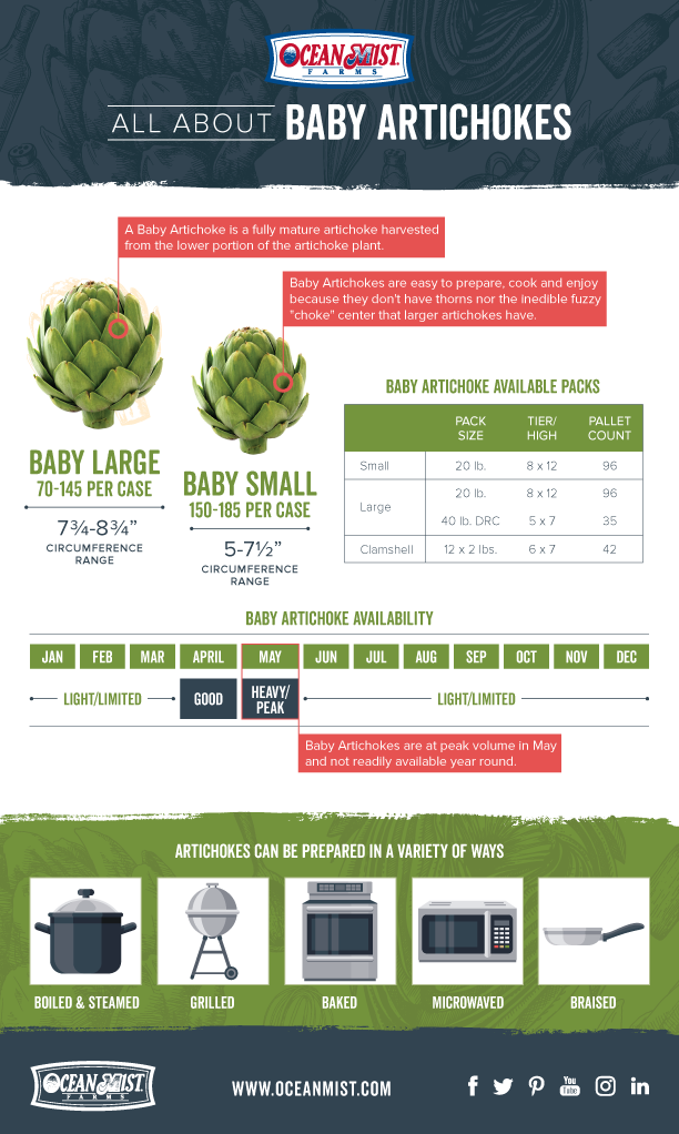 All About Baby Artichokes Thumbnail